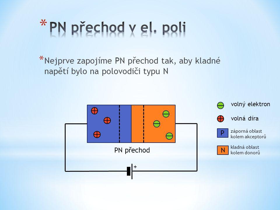* Nejprve zapojíme PN přechod tak, aby kladné napětí bylo na polovodiči typu N PN přechod volný elektron volná díra záporná oblast kolem akceptorů kla