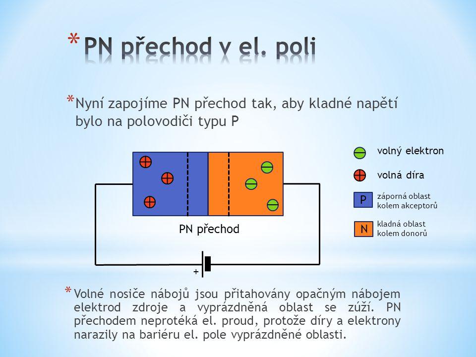 * Nyní zapojíme PN přechod tak, aby kladné napětí bylo na polovodiči typu P PN přechod volný elektron volná díra záporná oblast kolem akceptorů kladná