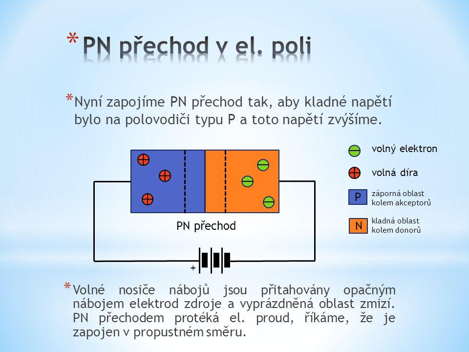 * Nyní zapojíme PN přechod tak, aby kladné napětí bylo na polovodiči typu P a toto napětí zvýšíme. PN přechod volný elektron volná díra záporná oblast