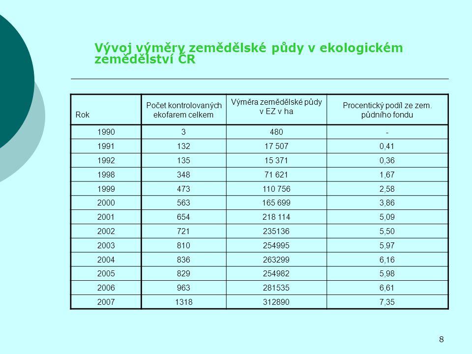 Vývoj výměry zemědělské půdy v ekologickém zemědělství ČR Rok Počet kontrolovaných ekofarem celkem Výměra zemědělské půdy v EZ v ha Procentický podíl ze zem.