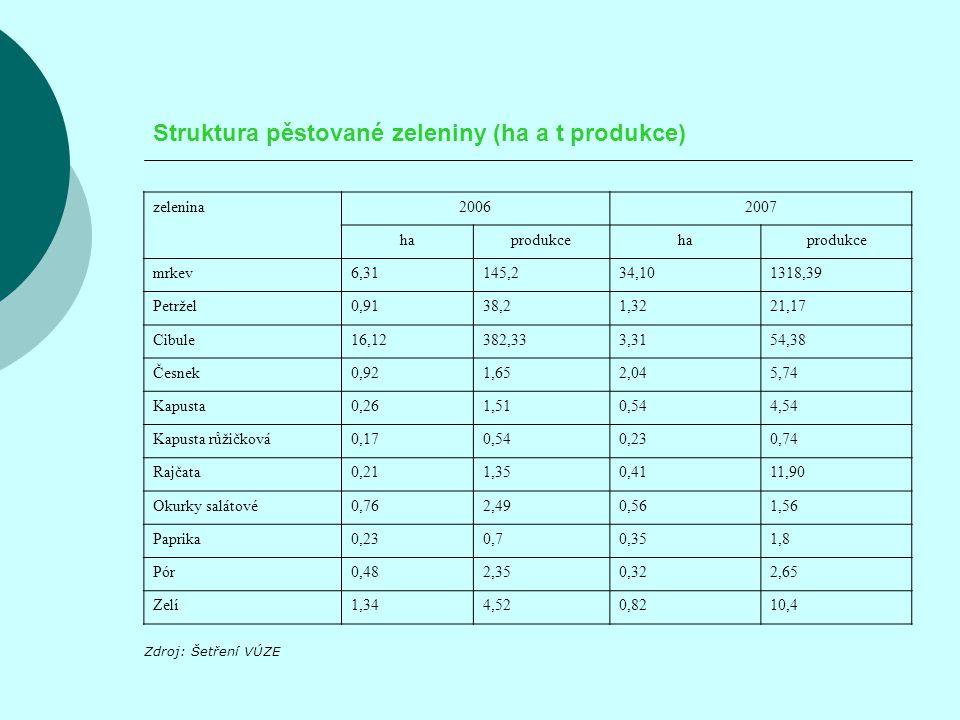 Struktura pěstované zeleniny (ha a t produkce) zelenina20062007 haprodukcehaprodukce mrkev6,31145,234,101318,39 Petržel0,9138,21,3221,17 Cibule16,12382,333,3154,38 Česnek0,921,652,045,74 Kapusta0,261,510,544,54 Kapusta růžičková0,170,540,230,74 Rajčata0,211,350,4111,90 Okurky salátové0,762,490,561,56 Paprika0,230,70,351,8 Pór0,482,350,322,65 Zelí1,344,520,8210,4 Zdroj: Šetření VÚZE