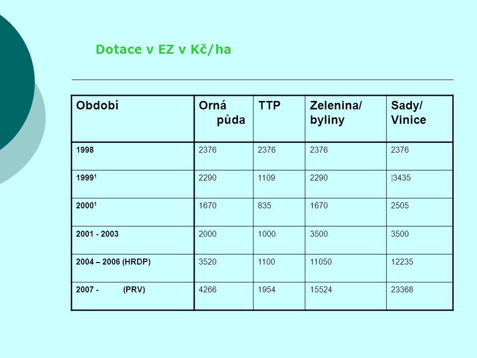 Dotace v EZ v Kč/ha ObdobíOrná půda TTPZelenina/ byliny Sady/ Vinice 19982376 1999 1 229011092290 3435 2000 1 167083516702505 2001 - 2003200010003500 2004 – 2006 (HRDP)352011001105012235 2007 - (PRV)426619541552423368
