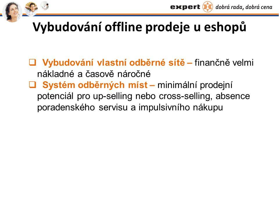 Vybudování offline prodeje u eshopů  Vybudování vlastní odběrné sítě – finančně velmi nákladné a časově náročné  Systém odběrných míst – minimální prodejní potenciál pro up-selling nebo cross-selling, absence poradenského servisu a impulsivního nákupu