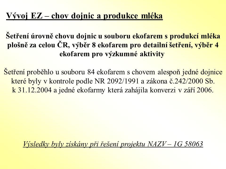Vývoj EZ – chov dojnic a produkce mléka Šetření úrovně chovu dojnic u souboru ekofarem s produkcí mléka plošně za celou ČR, výběr 8 ekofarem pro detai
