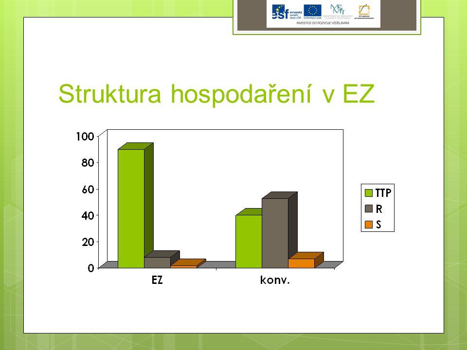 Struktura hospodaření v EZ