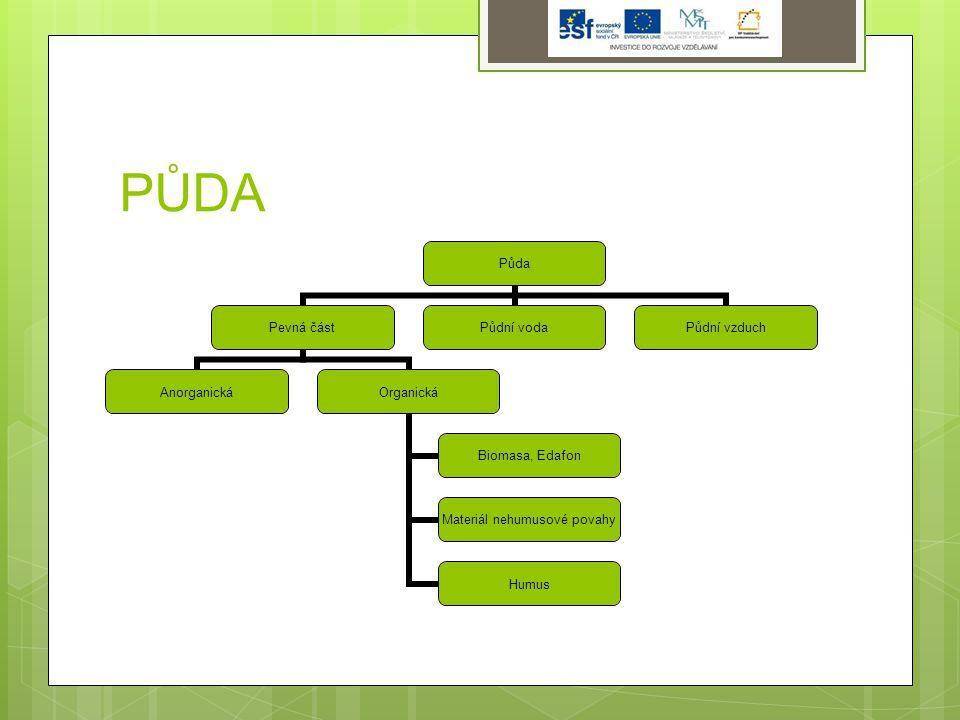 PŮDA Půda Pevná část AnorganickáOrganická Biomasa, Edafon Materiál nehumusové povahy Humus Půdní vodaPůdní vzduch