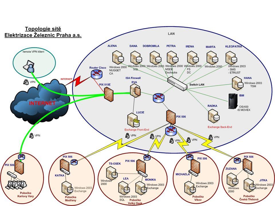 pronájem Stav IT v roce 2005 Byl zvládnut proces plynulé obnovy pracovních stanic a serverů Byl zprovozněn helpdesk Nákupy licencí OEM Zálohování probíhalo jen na serverech Poštovní služby byly zajišťovány přes server mail602 Evidence se prováděla na úrovni sledování HW IBM řešení Tivoli MS Exchange AuditPro