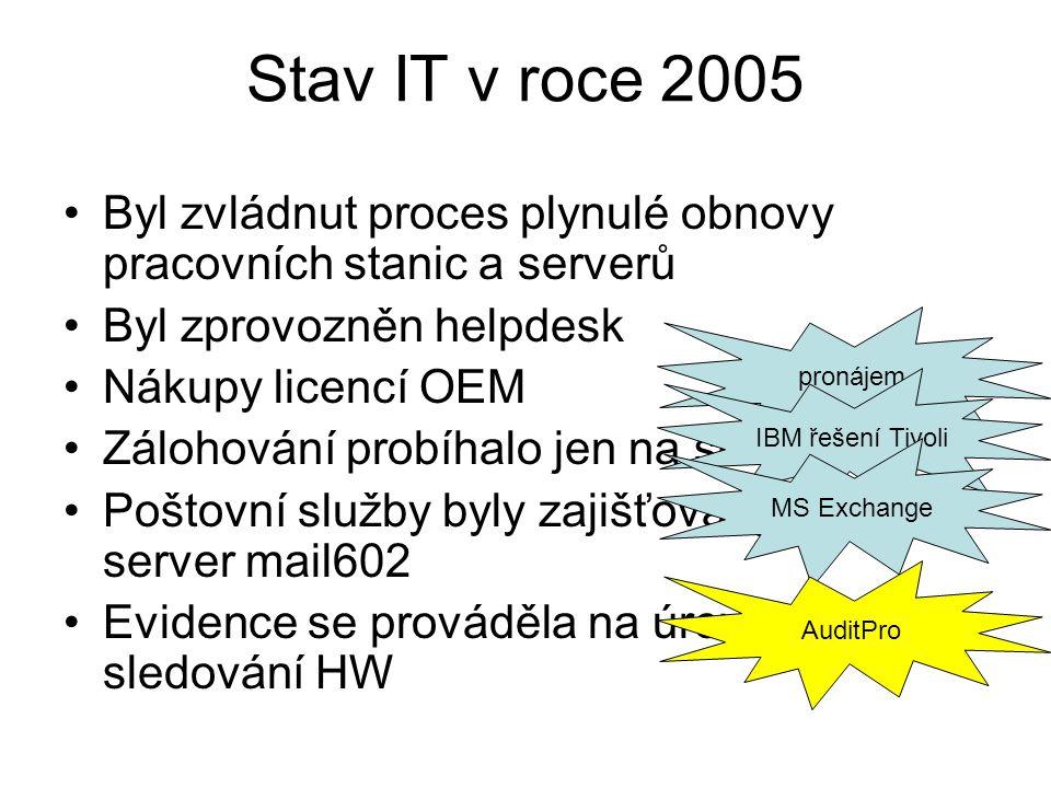 pronájem Stav IT v roce 2005 Byl zvládnut proces plynulé obnovy pracovních stanic a serverů Byl zprovozněn helpdesk Nákupy licencí OEM Zálohování prob