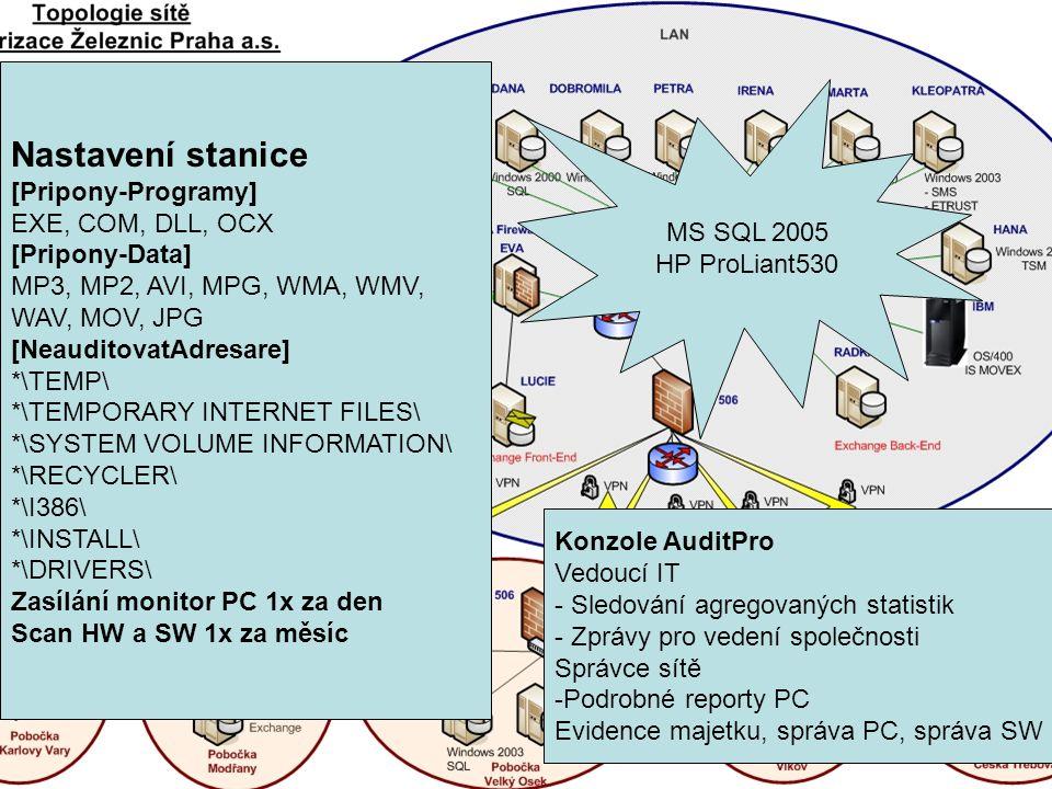 Topologie Obrázek od čápa Dopsat info k stanicím a serveru MS SQL 2005 HP ProLiant530 Nastavení stanice [Pripony-Programy] EXE, COM, DLL, OCX [Pripony