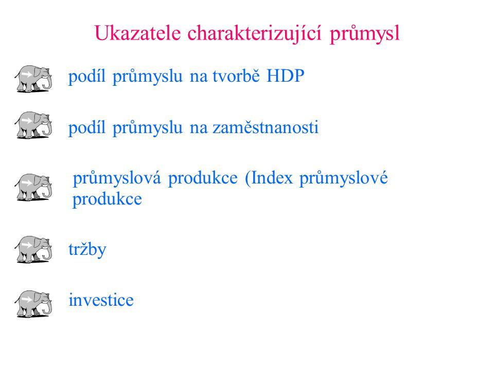 Ukazatele charakterizující průmysl podíl průmyslu na tvorbě HDP podíl průmyslu na zaměstnanosti průmyslová produkce (Index průmyslové produkce tržby investice