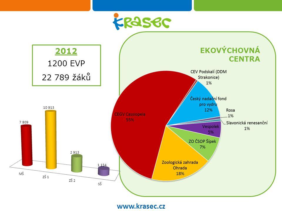 Občanského sdružení Krasec www.krasec.cz 14 poskytuje EKOLOGICKÉ PORADENSTVÍ EKOPORADNY