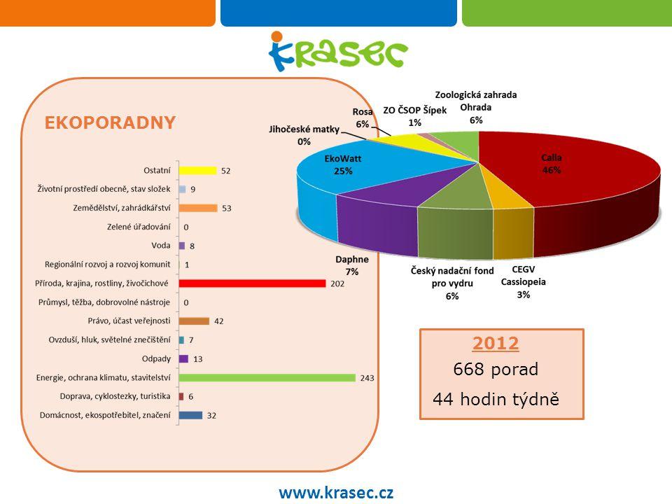 EKOPORADNY www.krasec.cz 2012 668 porad 44 hodin týdně