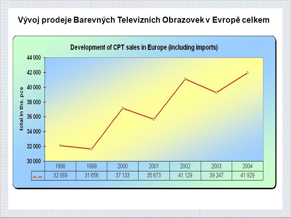 Vývoj prodeje Barevných Televizních Obrazovek v Evropě celkem