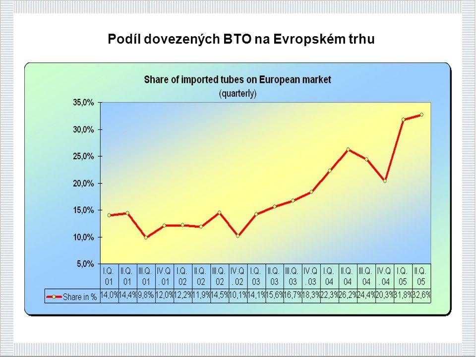 Podíl dovezených BTO na Evropském trhu