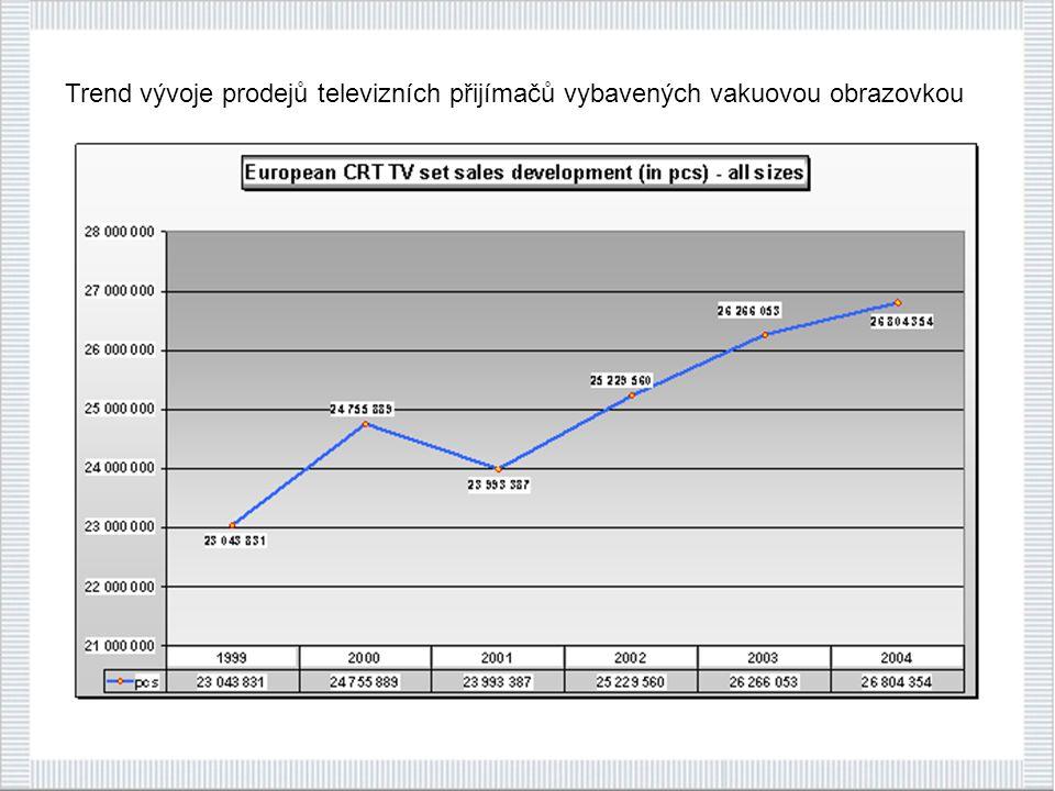 Trend vývoje prodejů televizních přijímačů vybavených vakuovou obrazovkou