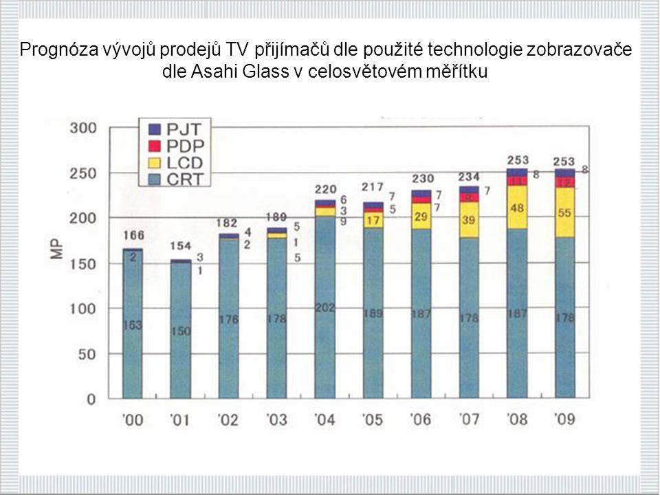 Prognóza vývojů prodejů TV přijímačů dle použité technologie zobrazovače dle Asahi Glass v celosvětovém měřítku