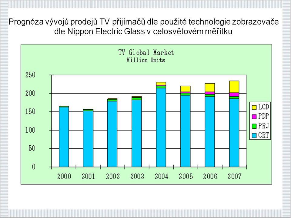 Prognóza vývojů prodejů TV přijímačů dle použité technologie zobrazovače dle Nippon Electric Glass v celosvětovém měřítku