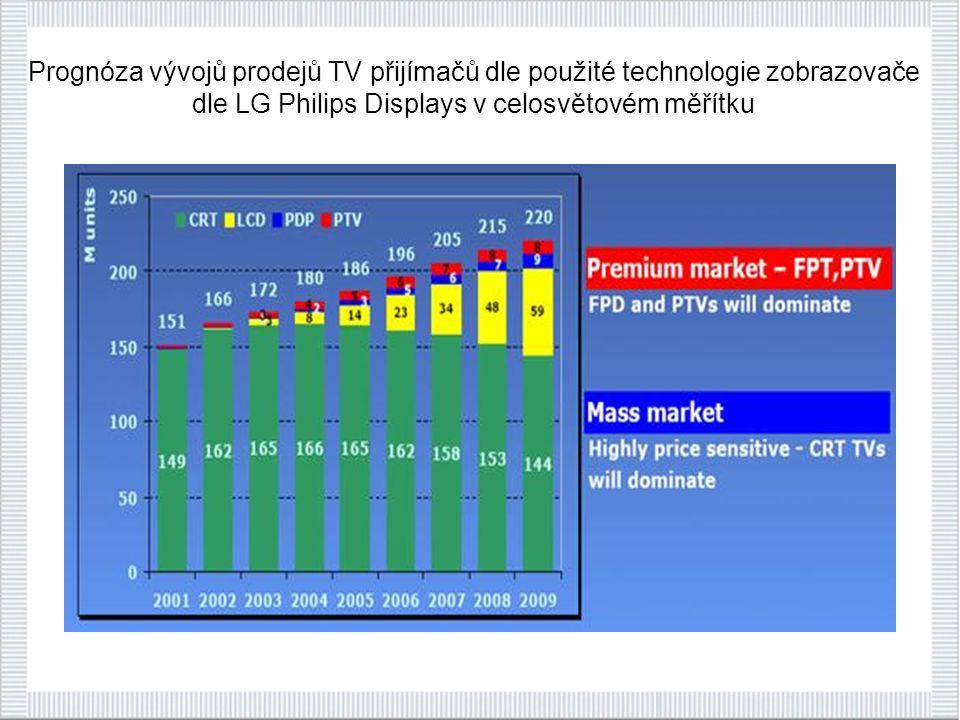 Prognóza vývojů prodejů TV přijímačů dle použité technologie zobrazovače dle LG Philips Displays v celosvětovém měřítku