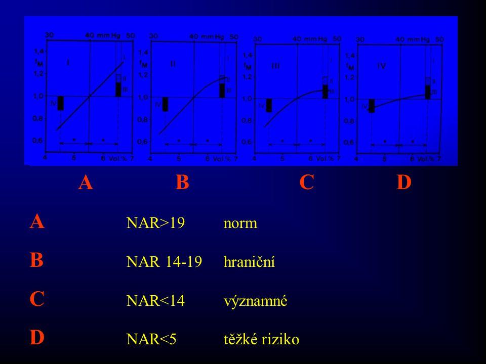 AB C D A NAR>19norm B NAR 14-19hraniční C NAR<14významné D NAR<5těžké riziko