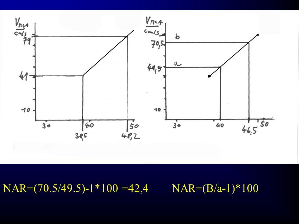 NAR=(70.5/49.5)-1*100 =42,4 NAR=(B/a-1)*100