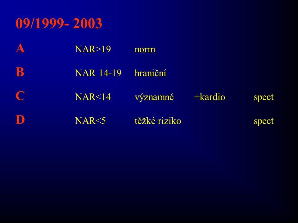 09/1999- 2003 A NAR>19norm B NAR 14-19hraniční C NAR<14významné+kardiospect D NAR<5těžké rizikospect