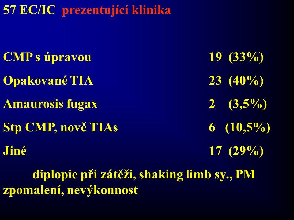 57 EC/ICprezentující klinika CMP s úpravou 19 (33%) Opakované TIA23 (40%) Amaurosis fugax2 (3,5%) Stp CMP, nově TIAs6 (10,5%) Jiné17 (29%) diplopie př
