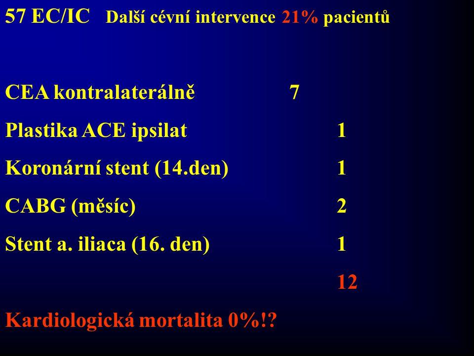 57 EC/IC Další cévní intervence 21% pacientů CEA kontralaterálně7 Plastika ACE ipsilat1 Koronární stent (14.den)1 CABG (měsíc)2 Stent a. iliaca (16. d