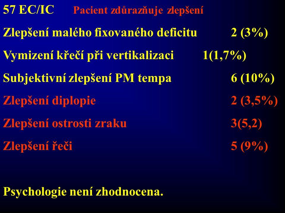 57 EC/IC Pacient zdůrazňuje zlepšení Zlepšení malého fixovaného deficitu2 (3%) Vymizení křečí při vertikalizaci1(1,7%) Subjektivní zlepšení PM tempa6