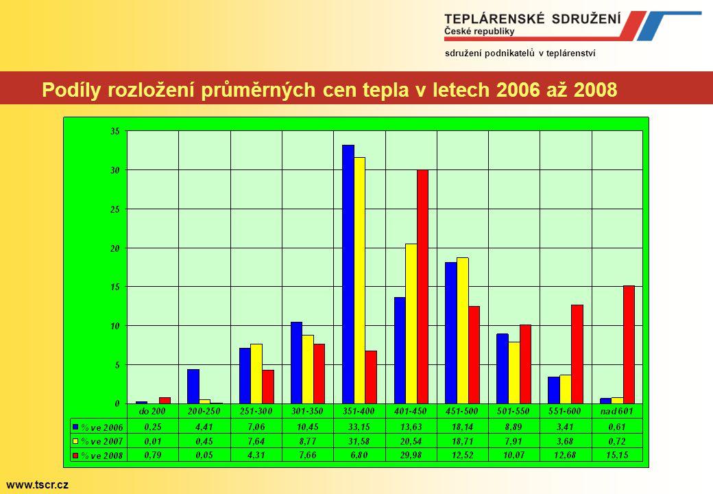 sdružení podnikatelů v teplárenství www.tscr.cz Podíl uhlí na výrobě a cena tepla v krajích (vyhodnocení ERÚ)