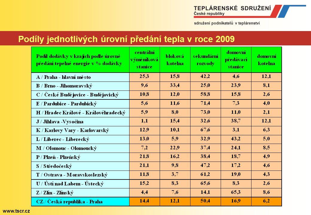 sdružení podnikatelů v teplárenství www.tscr.cz Cena tepla z uhlí, plynu a průměrná cena v letech 2001 až 2010