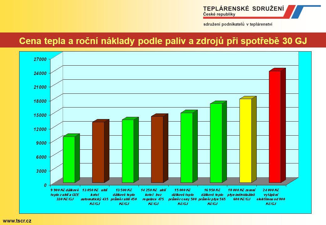 sdružení podnikatelů v teplárenství www.tscr.cz Osm lží a polopravd sdružení Teplo za 399,90.