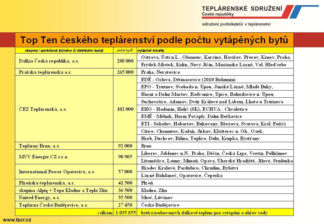 sdružení podnikatelů v teplárenství www.tscr.cz České teplárenství jako terč neoprávněné kritiky DOST.
