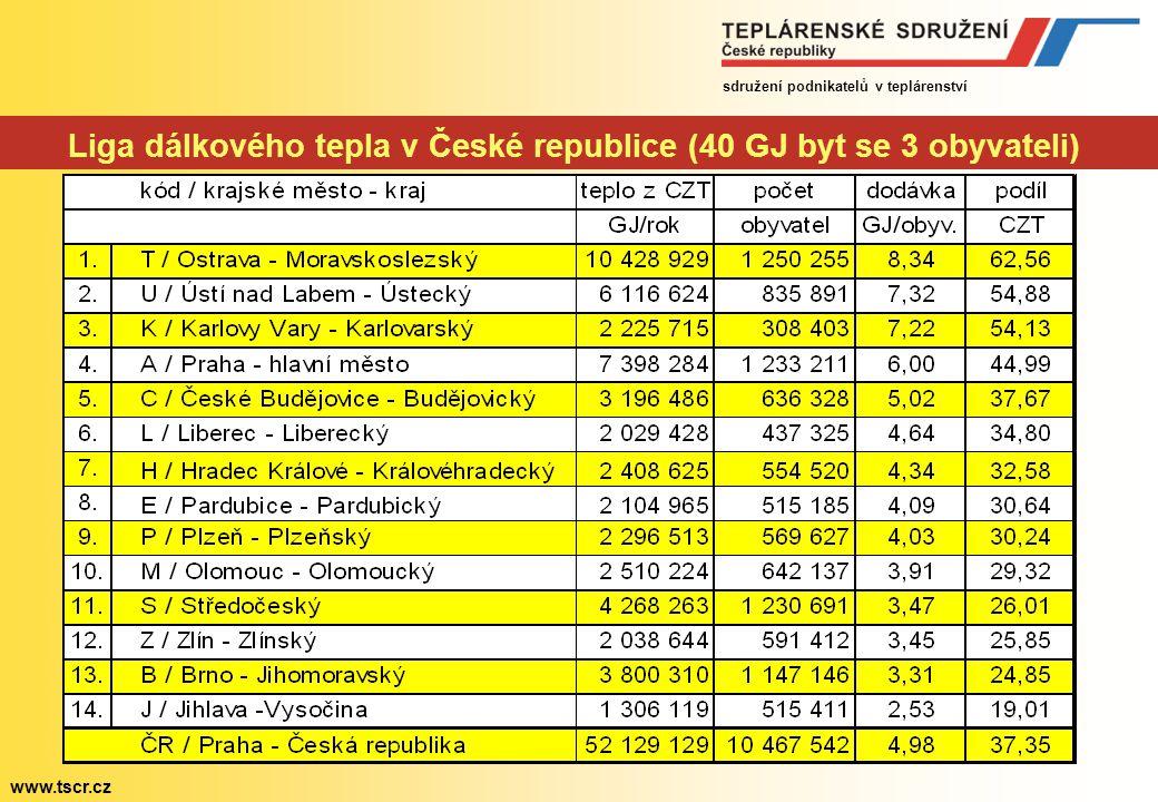 sdružení podnikatelů v teplárenství www.tscr.cz 0