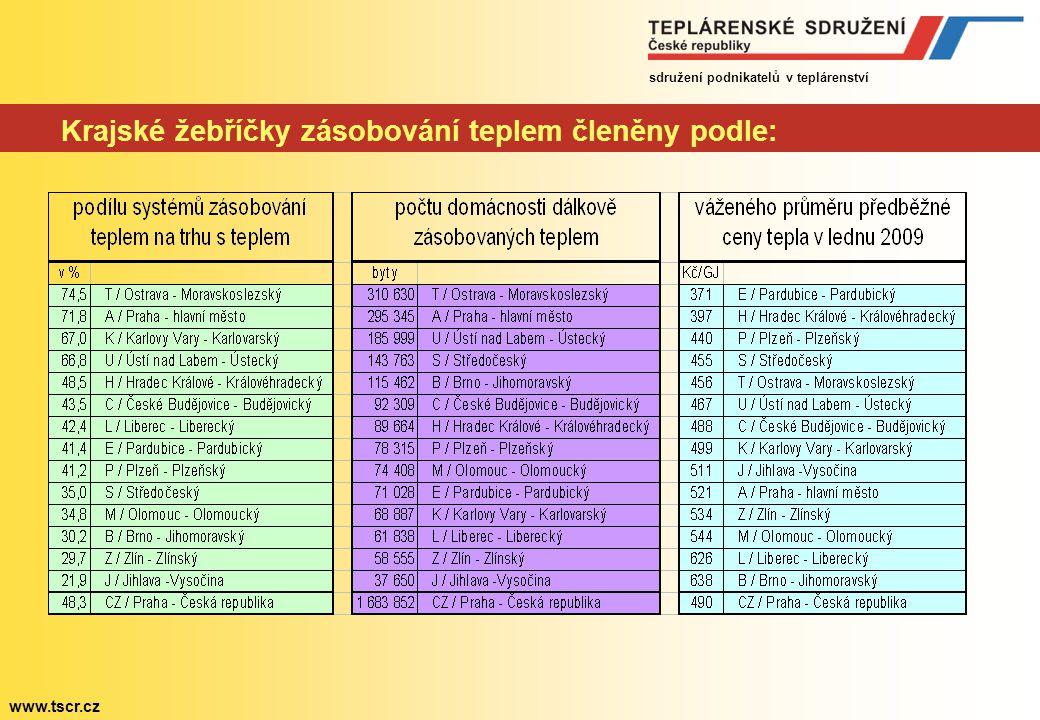 sdružení podnikatelů v teplárenství www.tscr.cz Liga dálkového tepla v České republice (40 GJ byt se 3 obyvateli)