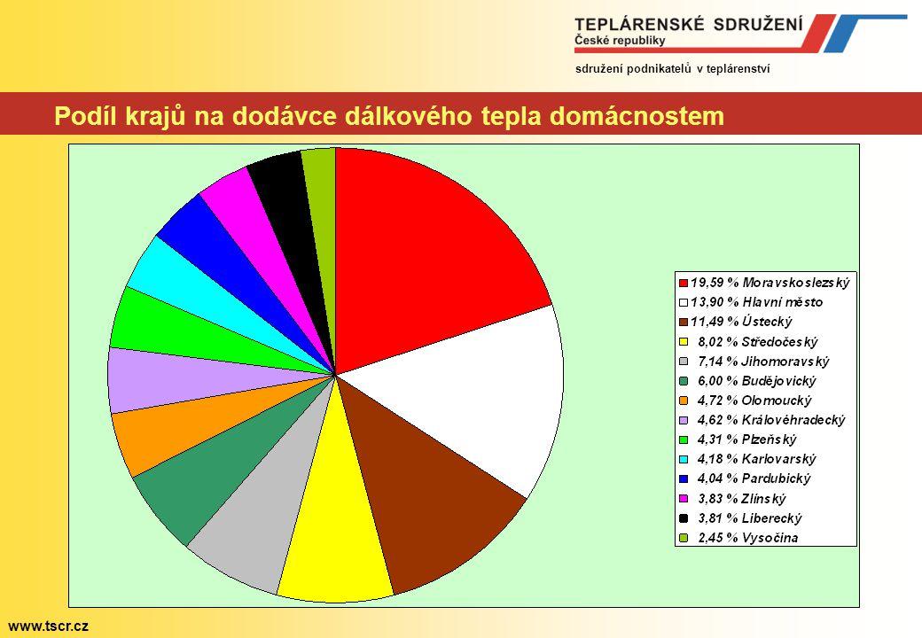 sdružení podnikatelů v teplárenství www.tscr.cz Krajské žebříčky zásobování teplem členěny podle:
