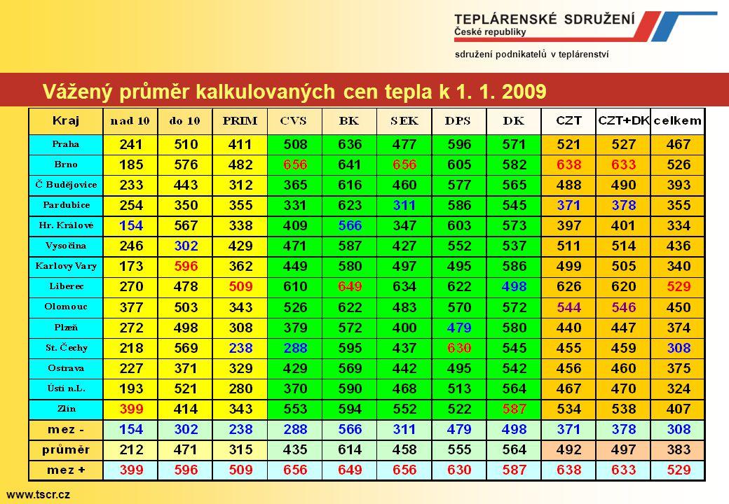sdružení podnikatelů v teplárenství www.tscr.cz Podíl krajů na dodávce dálkového tepla domácnostem