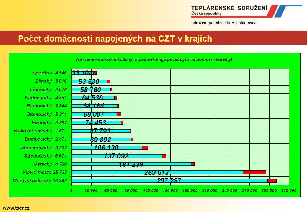 sdružení podnikatelů v teplárenství www.tscr.cz Velikost dodávky tepla v roce 2009 (předpoklad k 1.
