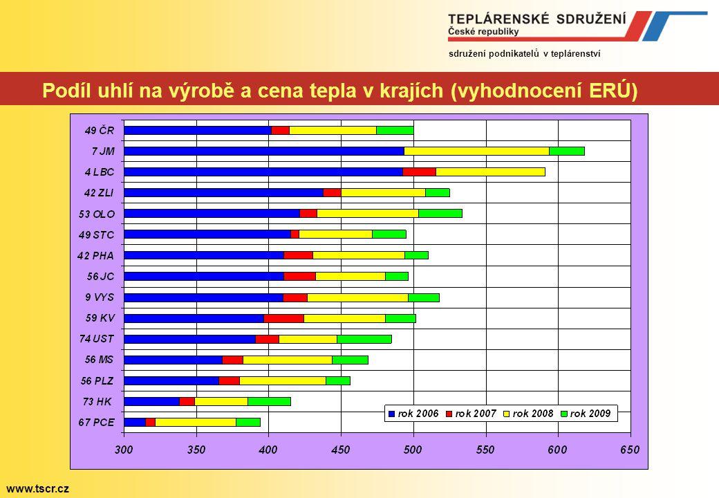 sdružení podnikatelů v teplárenství www.tscr.cz Počet domácností napojených na CZT v krajích