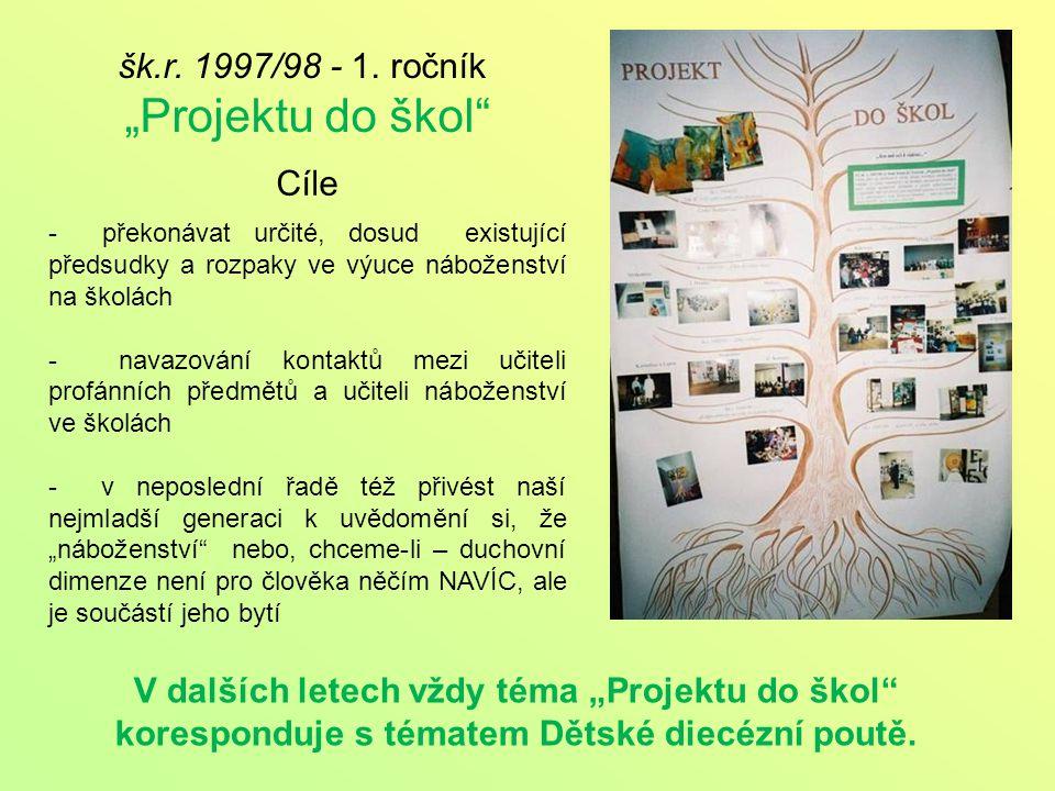 r. 1998 – DDP Sušice Téma: symboly Ducha svatého voda oheň pečeť prst holubice