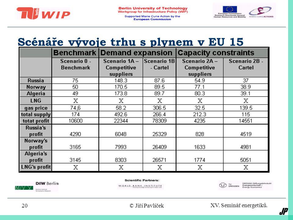 JP XV. Seminář energetiků. © Jiří Pavlíček19 Evropský tranzitní plynárenský systém