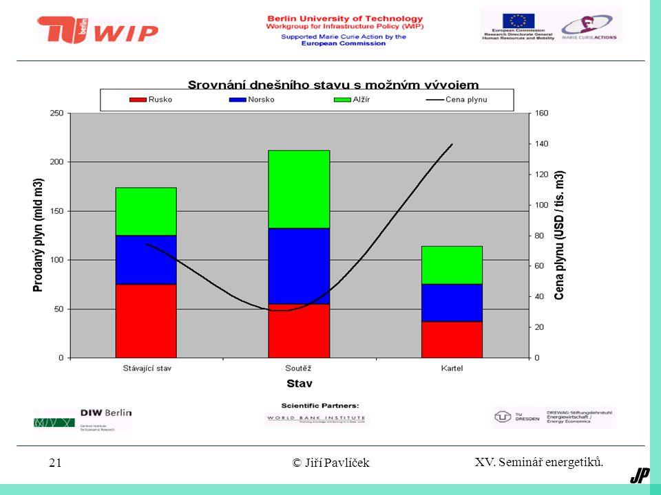 JP XV. Seminář energetiků. © Jiří Pavlíček20 Scénáře vývoje trhu s plynem v EU 15