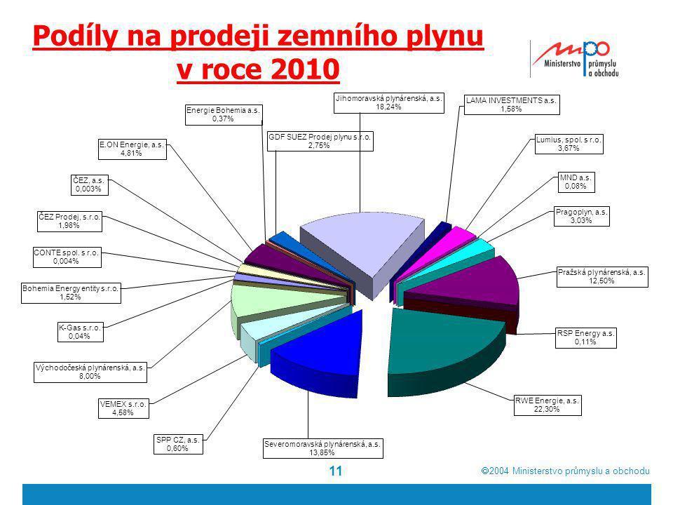  2004  Ministerstvo průmyslu a obchodu 11 Podíly na prodeji zemního plynu v roce 2010