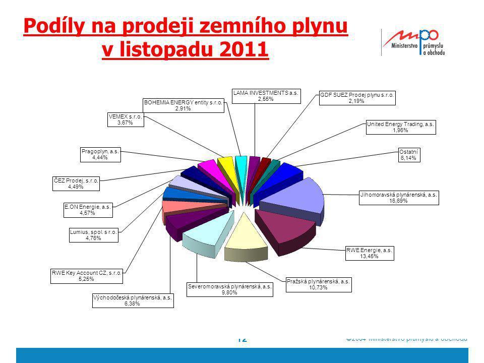  2004  Ministerstvo průmyslu a obchodu Podíly na prodeji zemního plynu v listopadu 2011 12