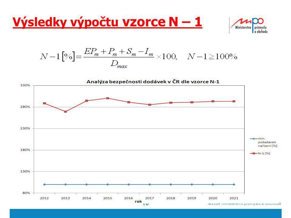  2004  Ministerstvo průmyslu a obchodu Výsledky výpočtu vzorce N – 1 16