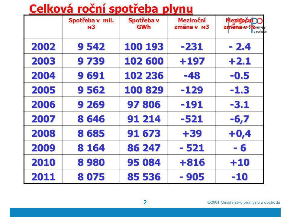  2004  Ministerstvo průmyslu a obchodu Využívání alternativních paliv v kombinaci se smlouvami, u kterých lze přerušit dodávku plynu Vzhledem k dosavadní spolehlivosti v zásobování zemním plynem není tento způsob v České republice široce využíván 23