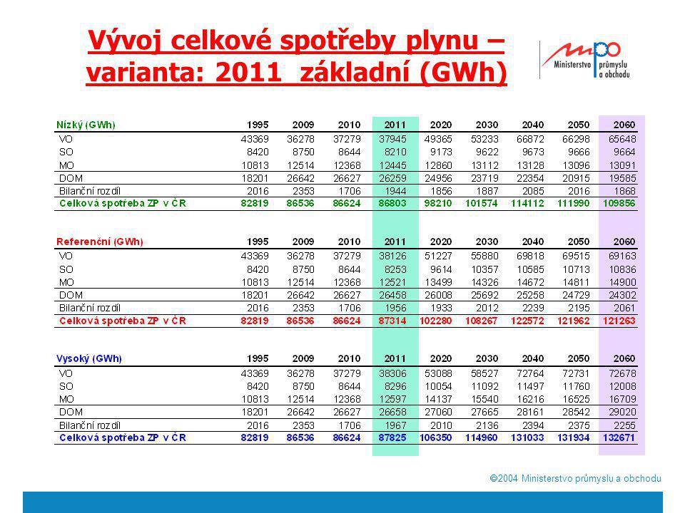  2004  Ministerstvo průmyslu a obchodu Vývoj celkové spotřeby plynu – varianta: 2011_základní (%) rok 2010 = 100 %
