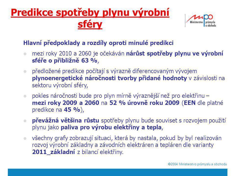  2004  Ministerstvo průmyslu a obchodu Diverzifikace zdrojů plynu Původní schéma 75% dodávek plynu z Ruské federace a 25% z Norska se po liberalizaci trhu výrazně změnilo.