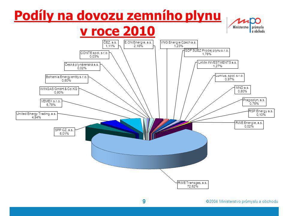  2004  Ministerstvo průmyslu a obchodu Uskladnění plynu v zásobníku plynu Uskladnění plynu v podzemním zásobníku plynu je druhým nejdůležitějším opatřením na zajištění bezpečnostního standardu dodávky, neboť kapacita všech podzemních zásobníků plynu v České republice dosahuje cca 3,457 mld.m 3, což činí cca 40% celkové roční spotřeby.