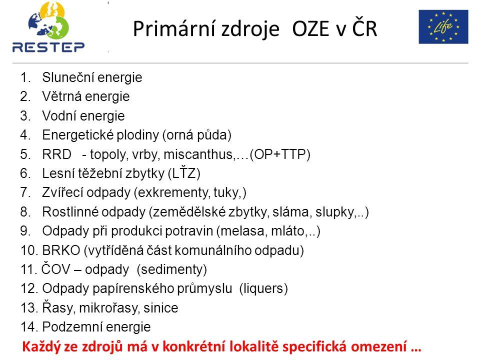 1. Sluneční energie 2. Větrná energie 3. Vodní energie 4.