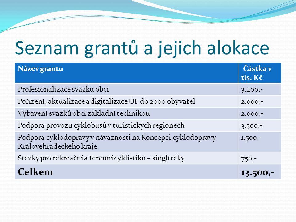 Seznam grantů a jejich alokace Název grantu Částka v tis.